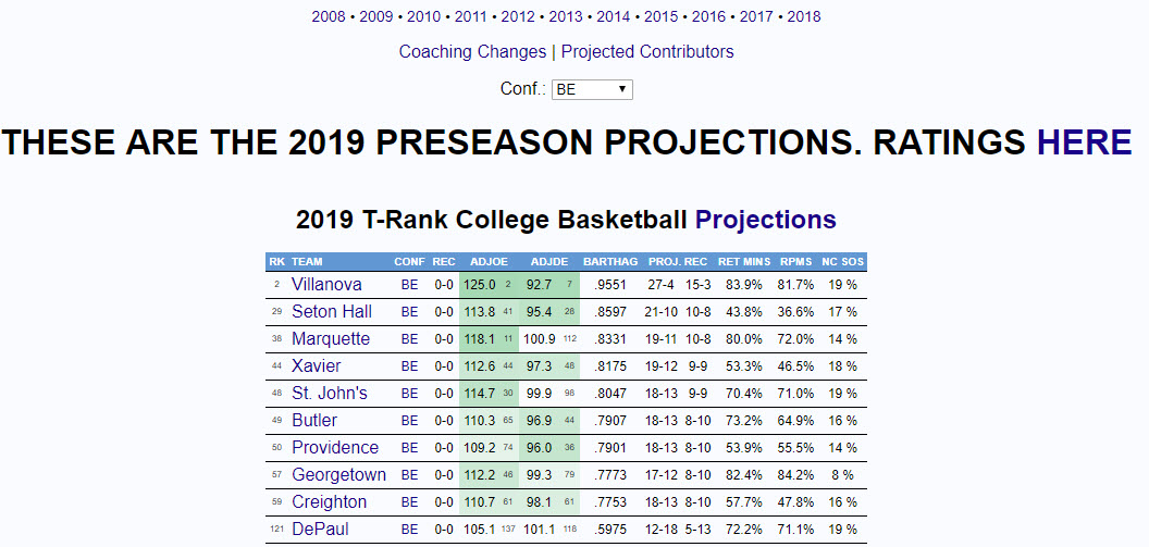2019 BE Projections