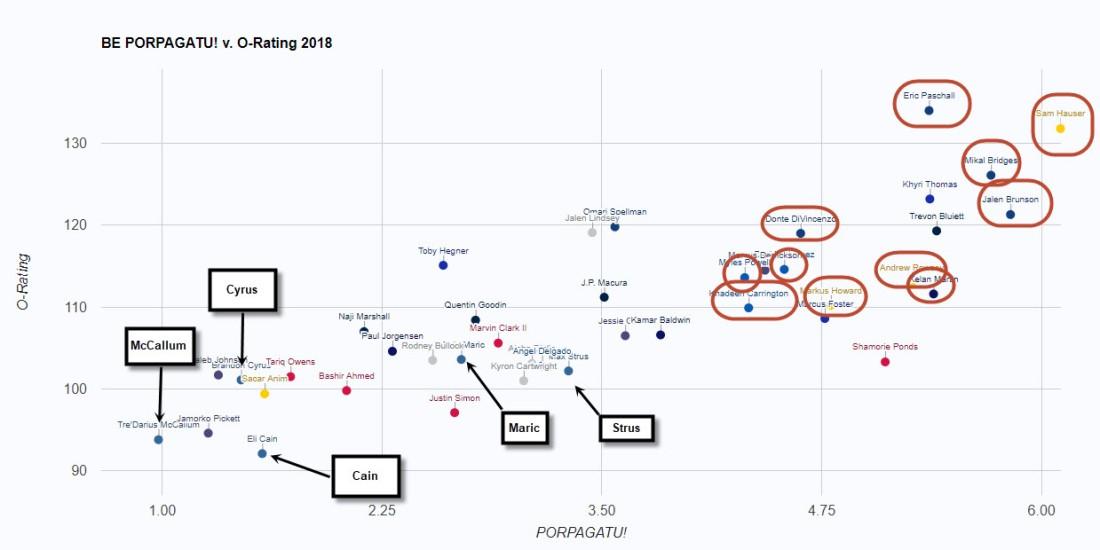O-Rate vs Propagatu!